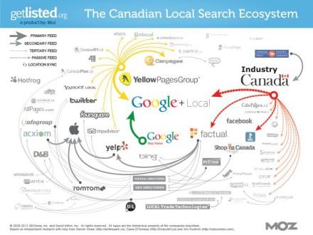 canadian local seo ecosystem